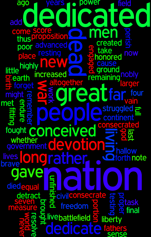 Abraham Lincoln The Gettysburg Address WordCloud